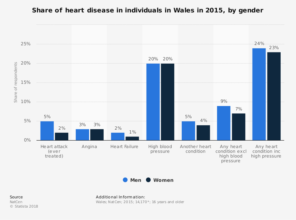 Statistic: Share of heart disease in individuals in Wales in 2015, by gender | Statista