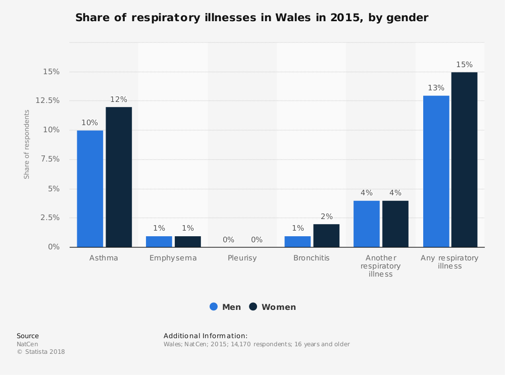 Statistic: Share of respiratory illnesses in Wales in 2015, by gender | Statista