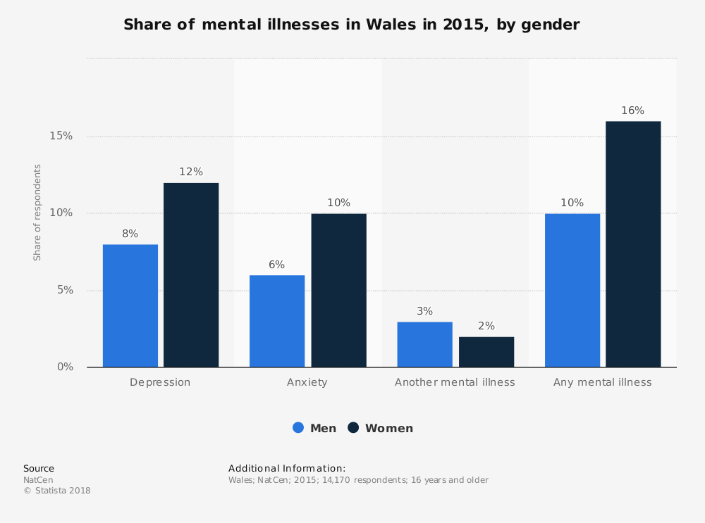 Statistic: Share of mental illnesses in Wales in 2015, by gender | Statista