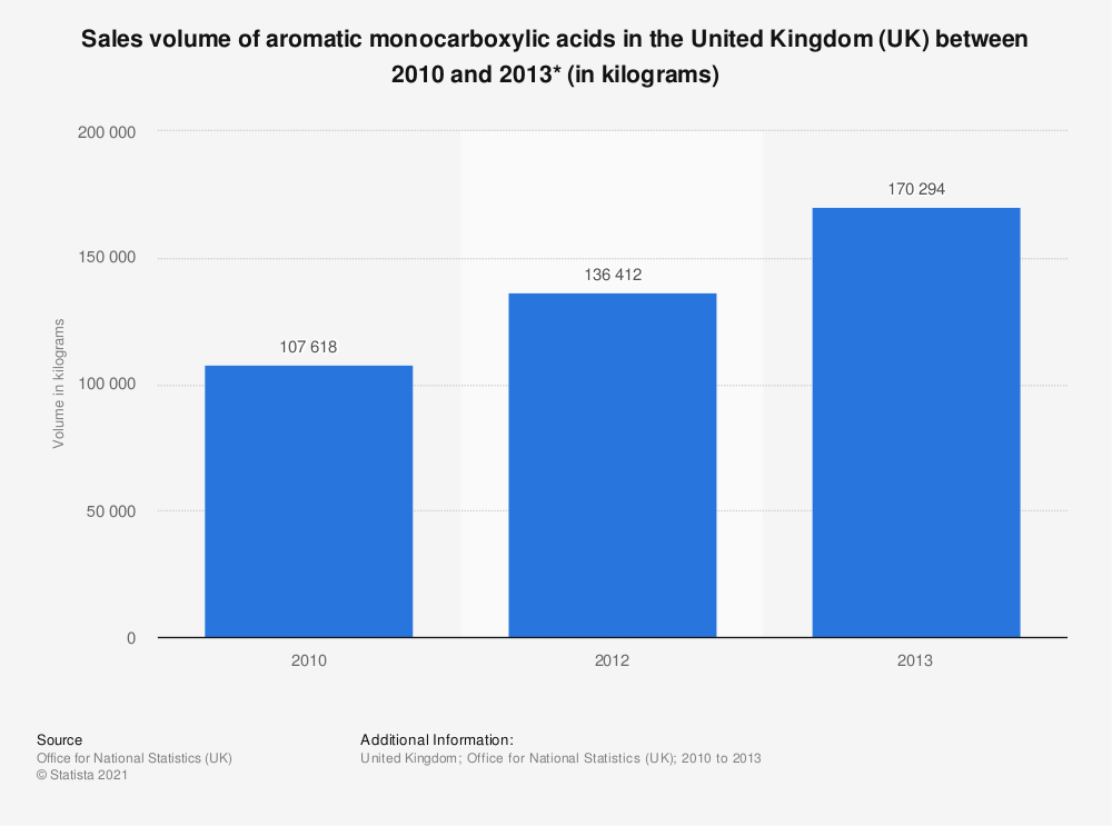 Statistic: Sales volume of aromatic monocarboxylic acids in the United Kingdom (UK) between 2010 and 2017* (in kilograms) | Statista