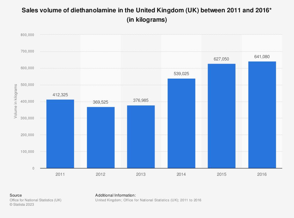Statistic: Sales volume of diethanolamine in the United Kingdom (UK) between 2011 and 2016* (in kilograms) | Statista