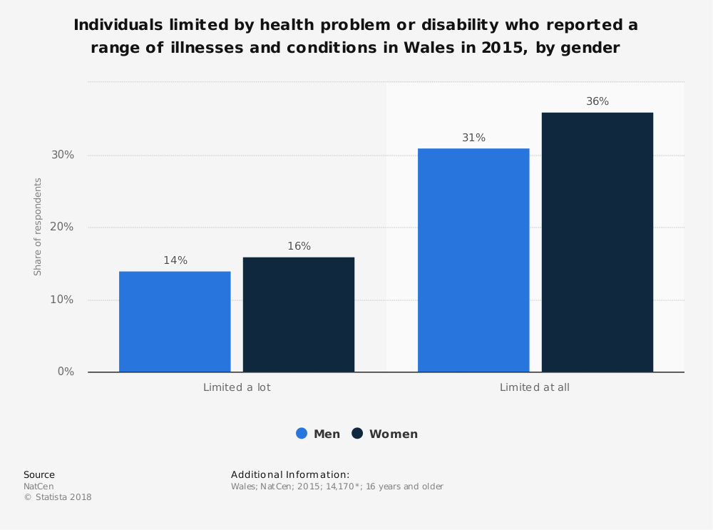 Statistic: Individuals limited by health problem or disability who reported a range of illnesses and conditions in Wales in 2015, by gender | Statista