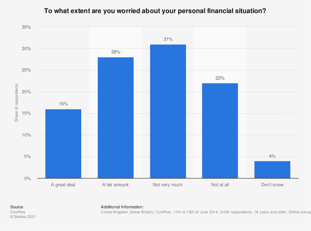 Statistic: To what extent are you worried about your personal financial situation? | Statista