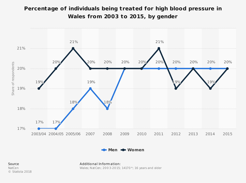 Statistic: Percentage of individuals being treated for high blood pressure in Wales from 2003 to 2015, by gender | Statista