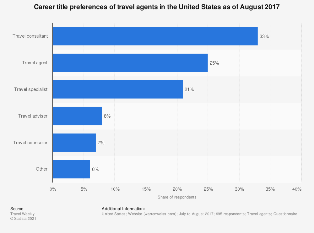 Statistic: Career title preferences of travel agents in the United States as of August 2017 | Statista