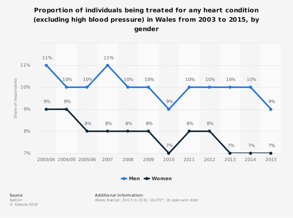 Statistic: Proportion of individuals being treated for any heart condition (excluding high blood pressure) in Wales from 2003 to 2015, by gender | Statista