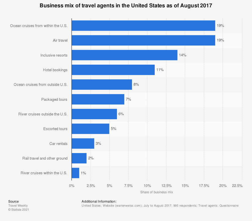 Statistic: Business mix of travel agents in the United States as of August 2017 | Statista