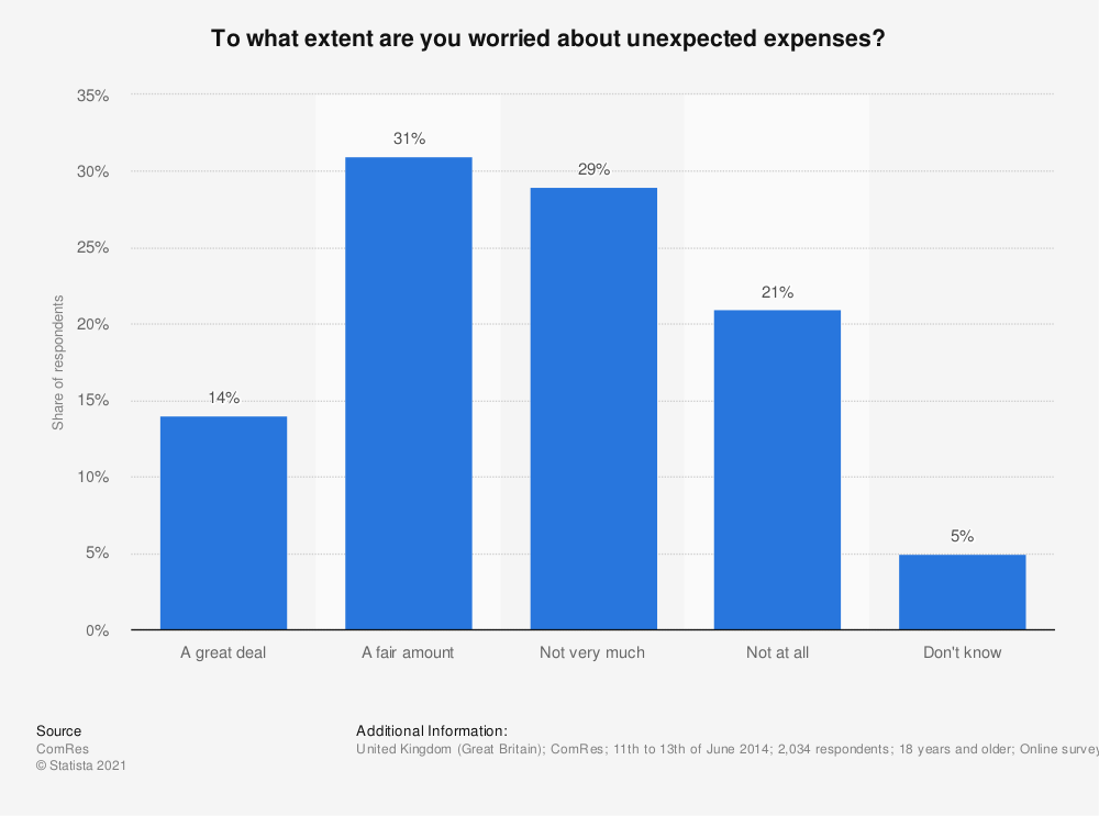 Statistic: To what extent are you worried about unexpected expenses? | Statista