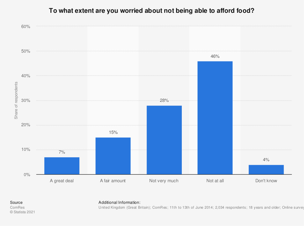 Statistic: To what extent are you worried about not being able to afford food? | Statista