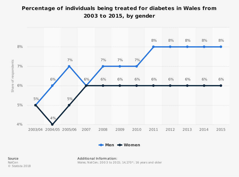 Statistic: Percentage of individuals being treated for diabetes in Wales from 2003 to 2015, by gender | Statista