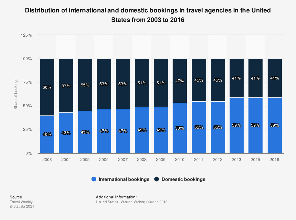 Statistic: Distribution of international and domestic bookings in travel agencies in the United States from 2003 to 2016 | Statista