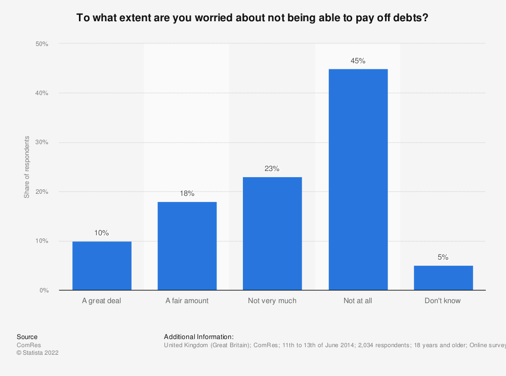 Statistic: To what extent are you worried about not being able to pay off debts? | Statista