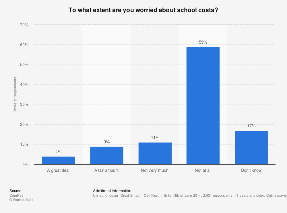 Statistic: To what extent are you worried about school costs? | Statista