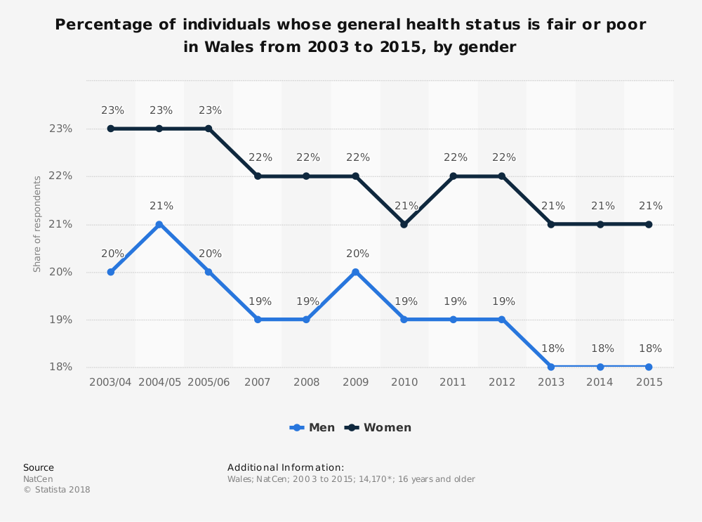 Statistic: Percentage of individuals whose general health status is fair or poor in Wales from 2003 to 2015, by gender | Statista