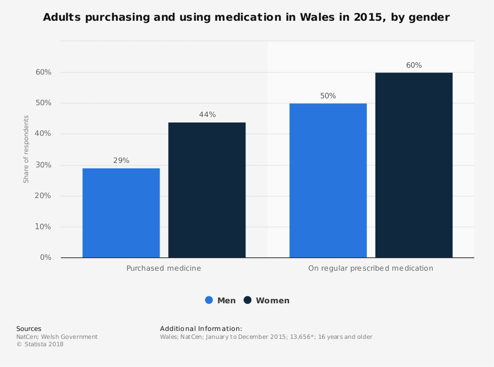 Statistic: Adults purchasing and using medication in Wales in 2015, by gender   | Statista