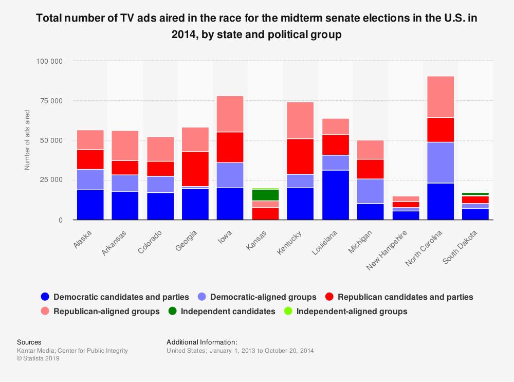 Statistic: Total number of TV ads aired in the race for the midterm senate elections in the U.S. in 2014, by state and political group | Statista