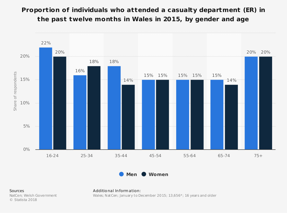 Statistic: Proportion of individuals who attended a casualty department (ER) in the past twelve months in Wales in 2015, by gender and age  | Statista