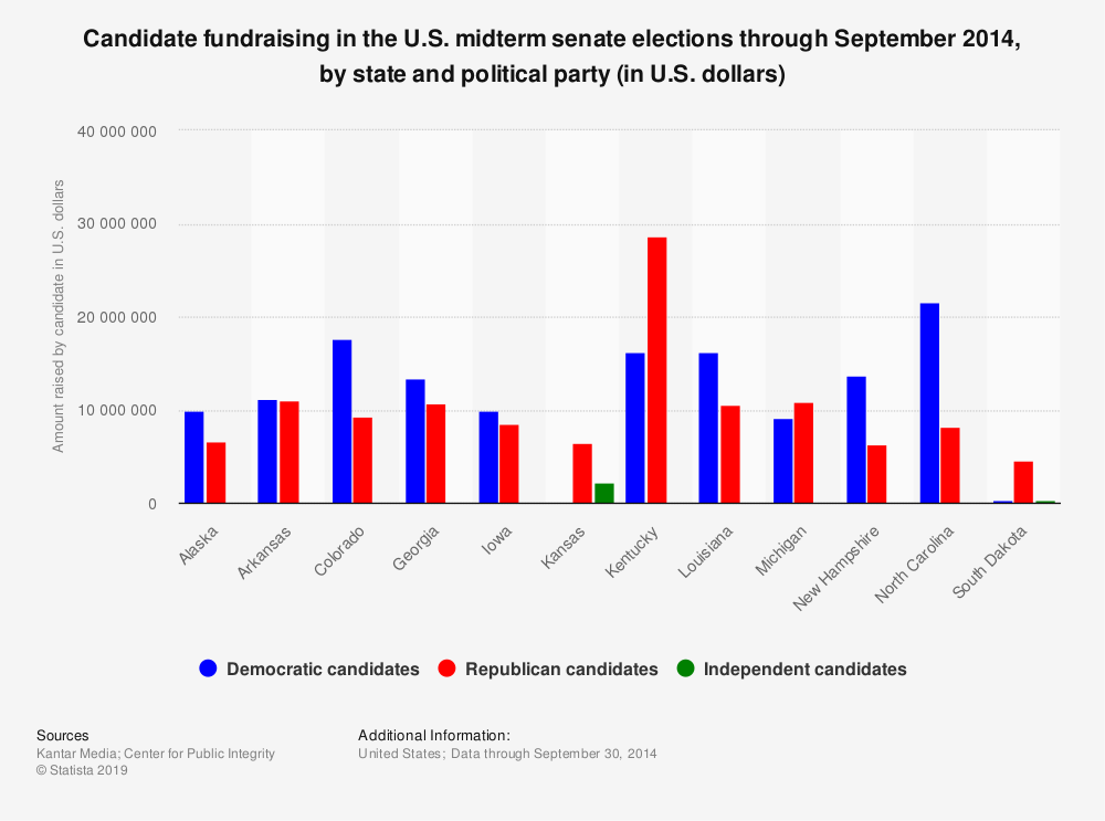 Statistic: Candidate fundraising in the U.S. midterm senate elections through September 2014, by state and political party (in U.S. dollars) | Statista