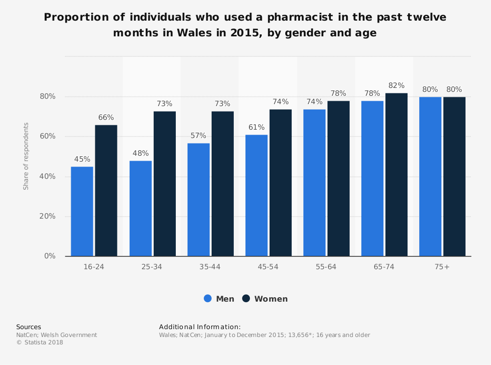 Statistic: Proportion of individuals who used a pharmacist in the past twelve months in Wales in 2015, by gender and age  | Statista