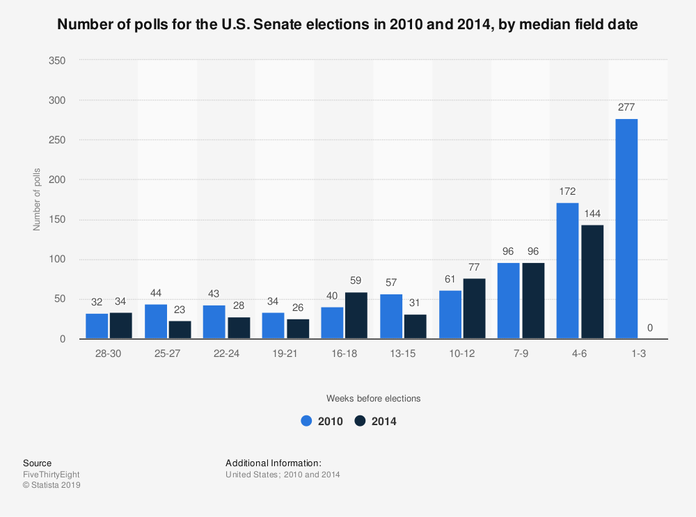 Statistic: Number of polls for the U.S. Senate elections in 2010 and 2014, by median field date | Statista