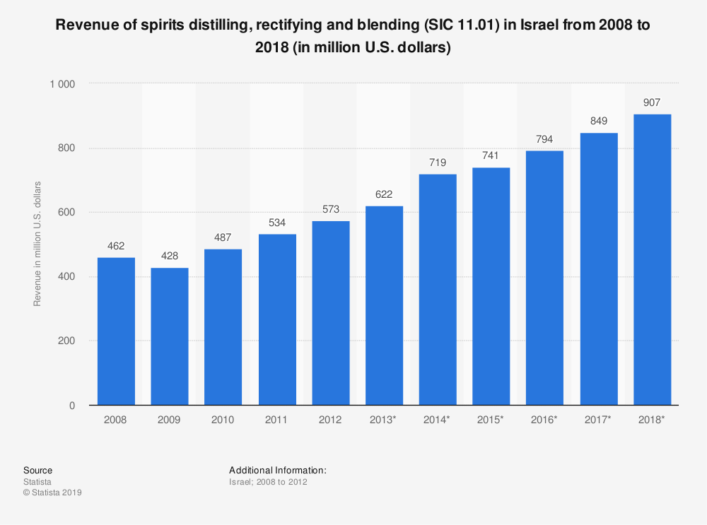 Statistic: Revenue of spirits distilling, rectifying and blending (SIC 11.01) in Israel from 2008 to 2018 (in million U.S. dollars) | Statista