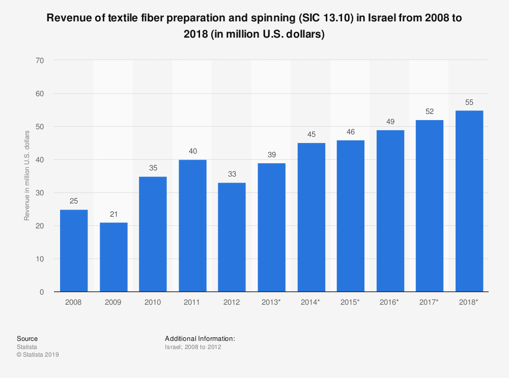 Statistic: Revenue of textile fiber preparation and spinning (SIC 13.10) in Israel from 2008 to 2018 (in million U.S. dollars) | Statista