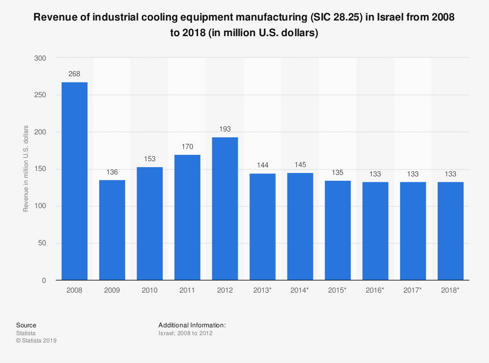 Statistic: Revenue of industrial cooling equipment manufacturing (SIC 28.25) in Israel from 2008 to 2018 (in million U.S. dollars) | Statista