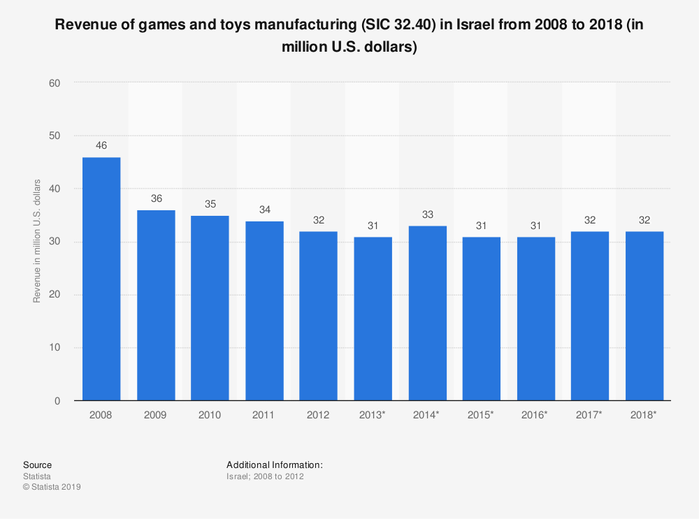 Statistic: Revenue of games and toys manufacturing (SIC 32.40) in Israel from 2008 to 2018 (in million U.S. dollars) | Statista