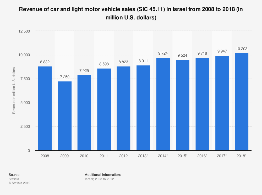 Statistic: Revenue of car and light motor vehicle sales (SIC 45.11) in Israel from 2008 to 2018 (in million U.S. dollars)   Statista