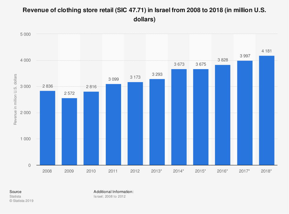 Statistic: Revenue of clothing store retail (SIC 47.71) in Israel from 2008 to 2018 (in million U.S. dollars) | Statista