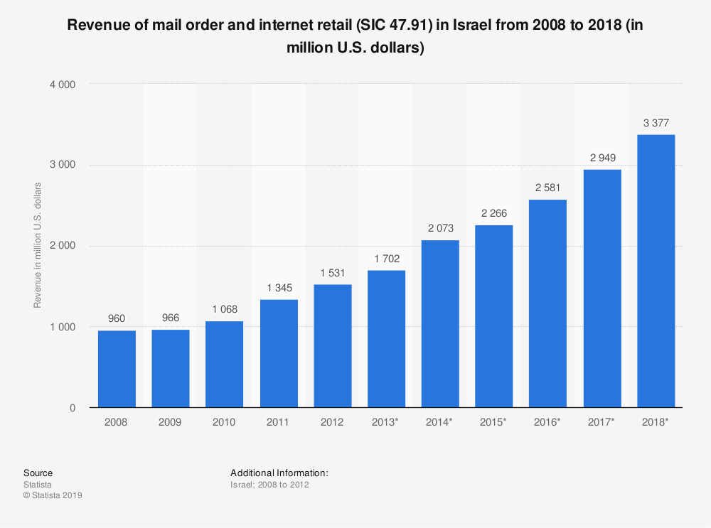 Statistic: Revenue of mail order and internet retail (SIC 47.91) in Israel from 2008 to 2018 (in million U.S. dollars) | Statista