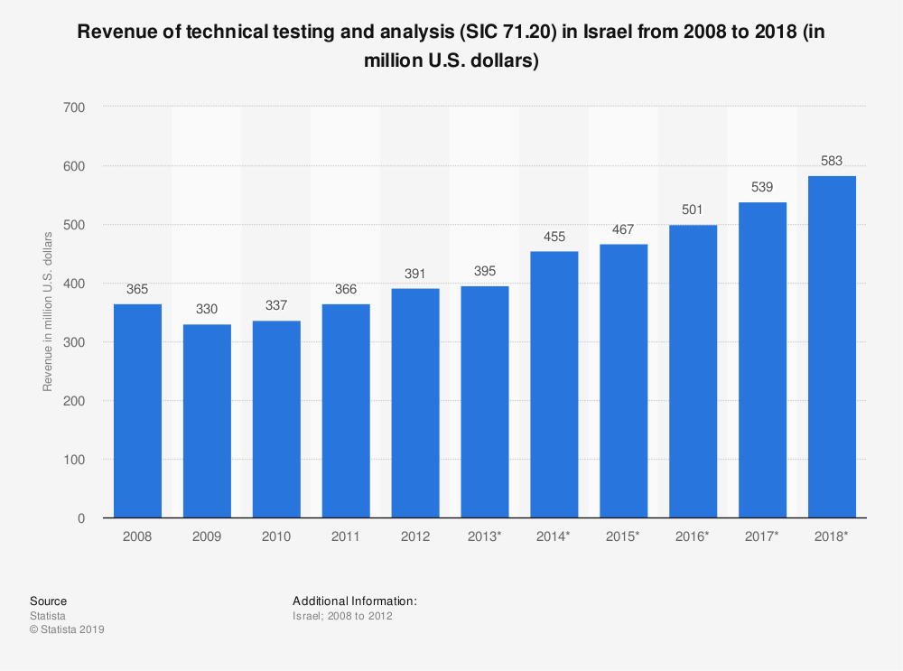 Statistic: Revenue of technical testing and analysis (SIC 71.20) in Israel from 2008 to 2018 (in million U.S. dollars) | Statista