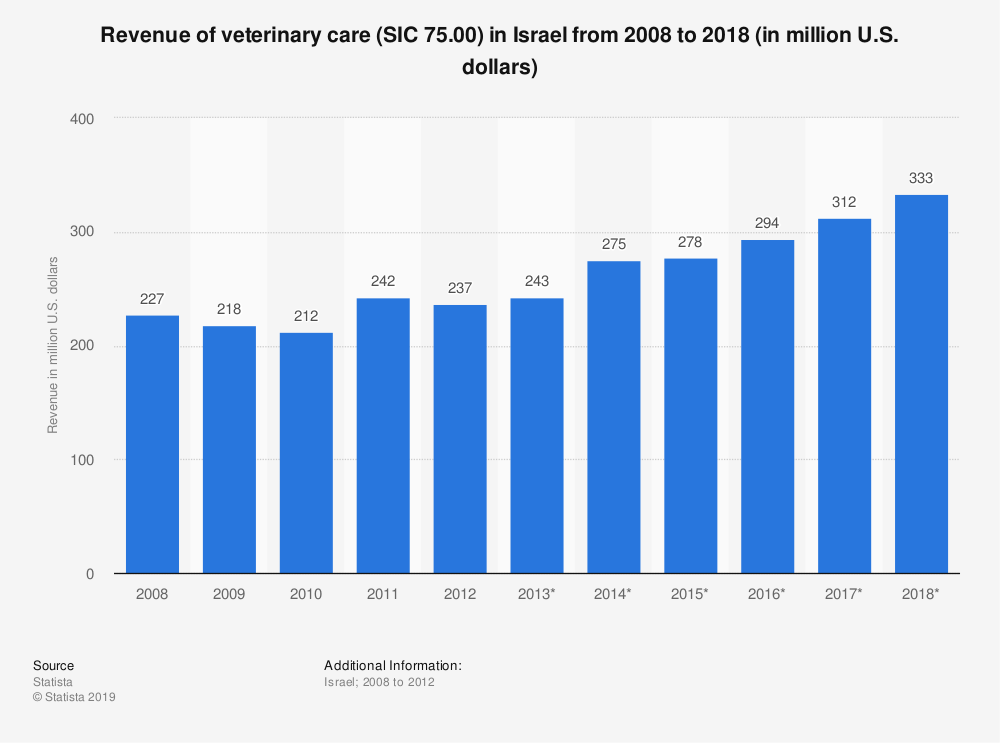 Statistic: Revenue of veterinary care (SIC 75.00) in Israel from 2008 to 2018 (in million U.S. dollars)   Statista