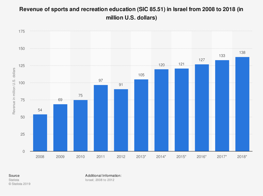 Statistic: Revenue of sports and recreation education (SIC 85.51) in Israel from 2008 to 2018 (in million U.S. dollars) | Statista