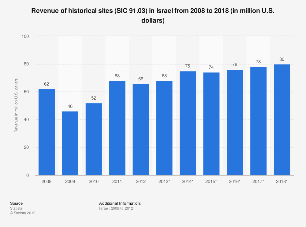 Statistic: Revenue of historical sites (SIC 91.03) in Israel from 2008 to 2018 (in million U.S. dollars) | Statista