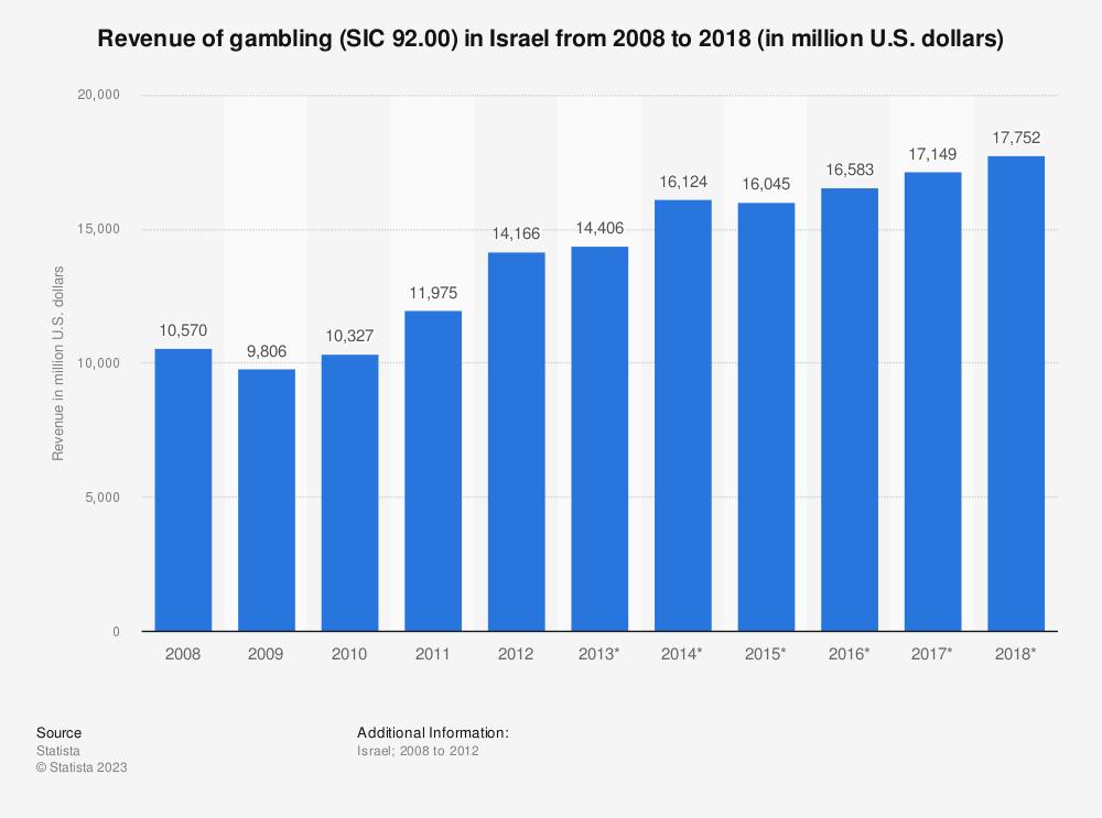 Statistic: Revenue of gambling (SIC 92.00) in Israel from 2008 to 2018 (in million U.S. dollars) | Statista