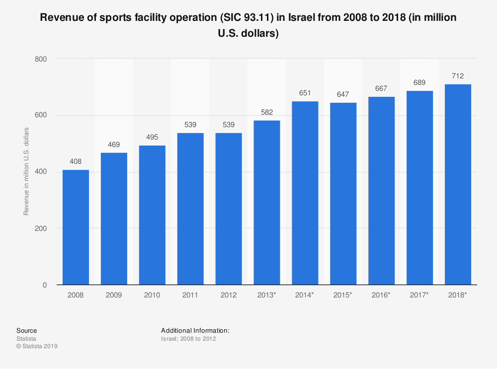 Statistic: Revenue of sports facility operation (SIC 93.11) in Israel from 2008 to 2018 (in million U.S. dollars) | Statista