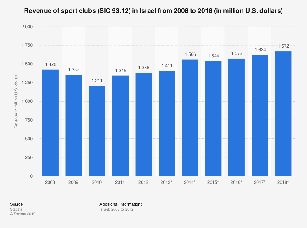 Statistic: Revenue of sport clubs (SIC 93.12) in Israel from 2008 to 2018 (in million U.S. dollars) | Statista