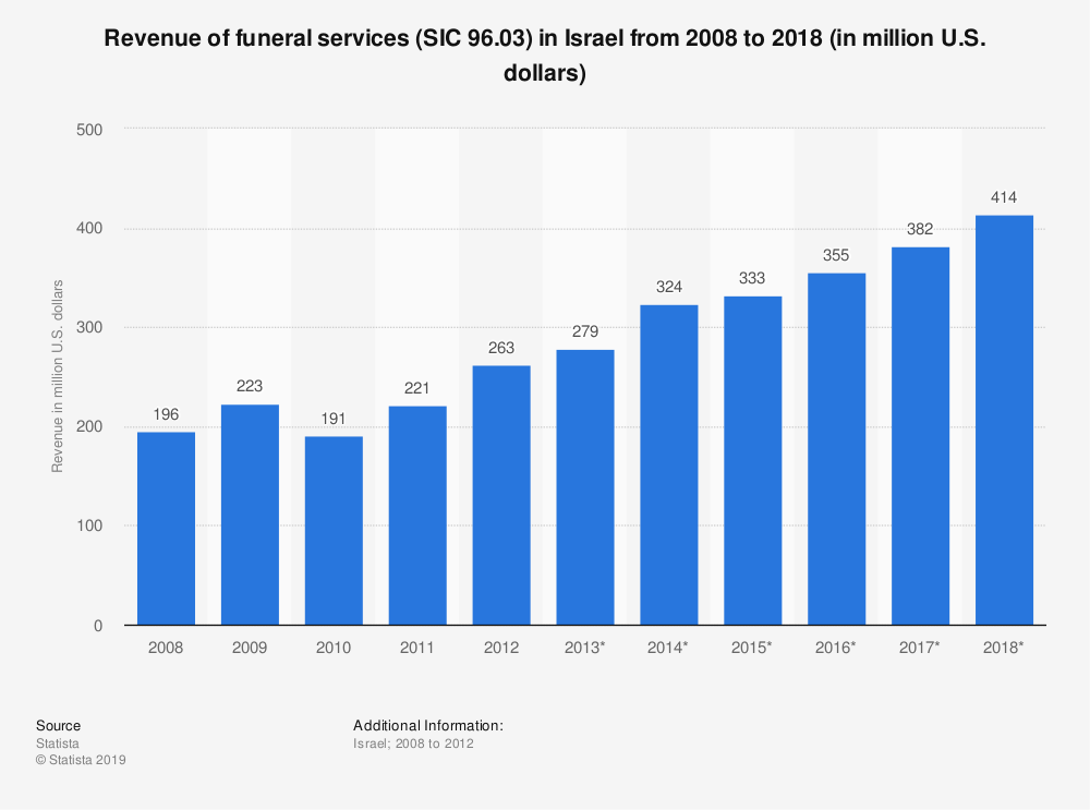 Statistic: Revenue of funeral services (SIC 96.03) in Israel from 2008 to 2018 (in million U.S. dollars)   Statista