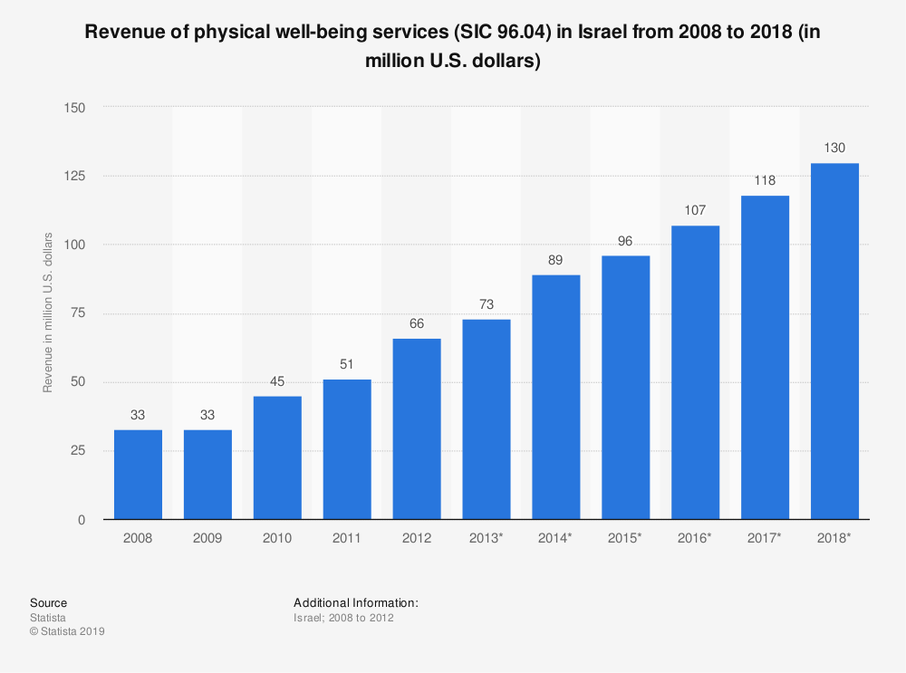 Statistic: Revenue of physical well-being services (SIC 96.04) in Israel from 2008 to 2018 (in million U.S. dollars) | Statista