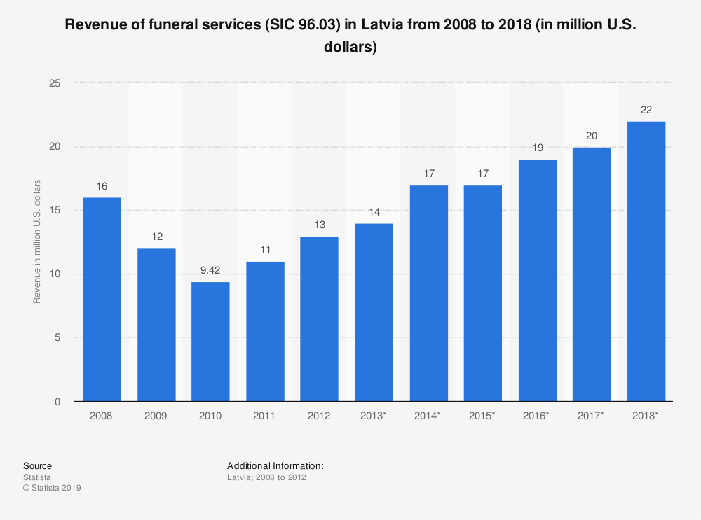 Statistic: Revenue of funeral services (SIC 96.03) in Latvia from 2008 to 2018 (in million U.S. dollars)   Statista