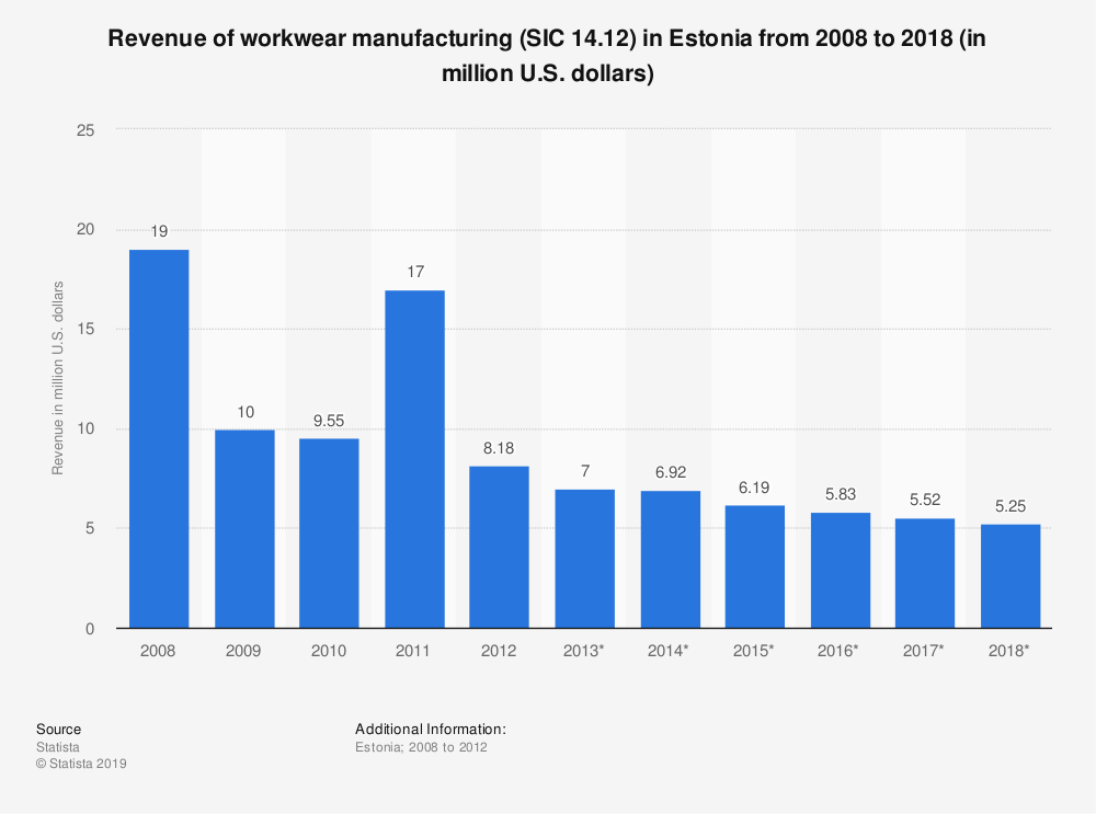 Statistic: Revenue of workwear manufacturing (SIC 14.12) in Estonia from 2008 to 2018 (in million U.S. dollars) | Statista