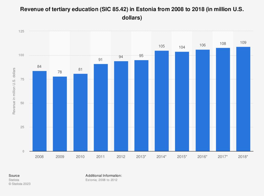 Statistic: Revenue of tertiary education (SIC 85.42) in Estonia from 2008 to 2018 (in million U.S. dollars) | Statista