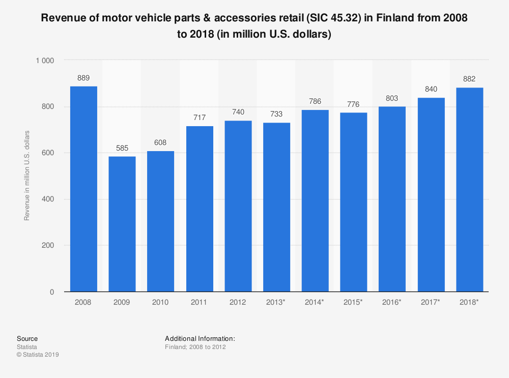 Statistic: Revenue of motor vehicle parts & accessories retail (SIC 45.32) in Finland from 2008 to 2018 (in million U.S. dollars) | Statista