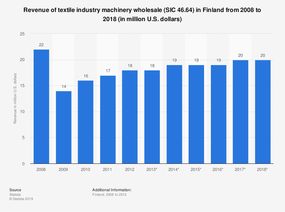 Statistic: Revenue of textile industry machinery wholesale (SIC 46.64) in Finland from 2008 to 2018 (in million U.S. dollars) | Statista