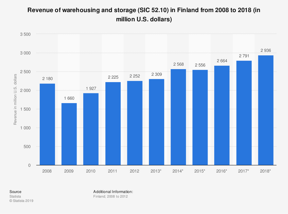 Statistic: Revenue of warehousing and storage (SIC 52.10) in Finland from 2008 to 2018 (in million U.S. dollars) | Statista