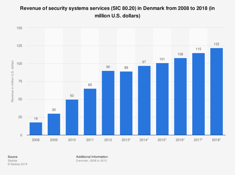 Statistic: Revenue of security systems services (SIC 80.20) in Denmark from 2008 to 2018 (in million U.S. dollars) | Statista