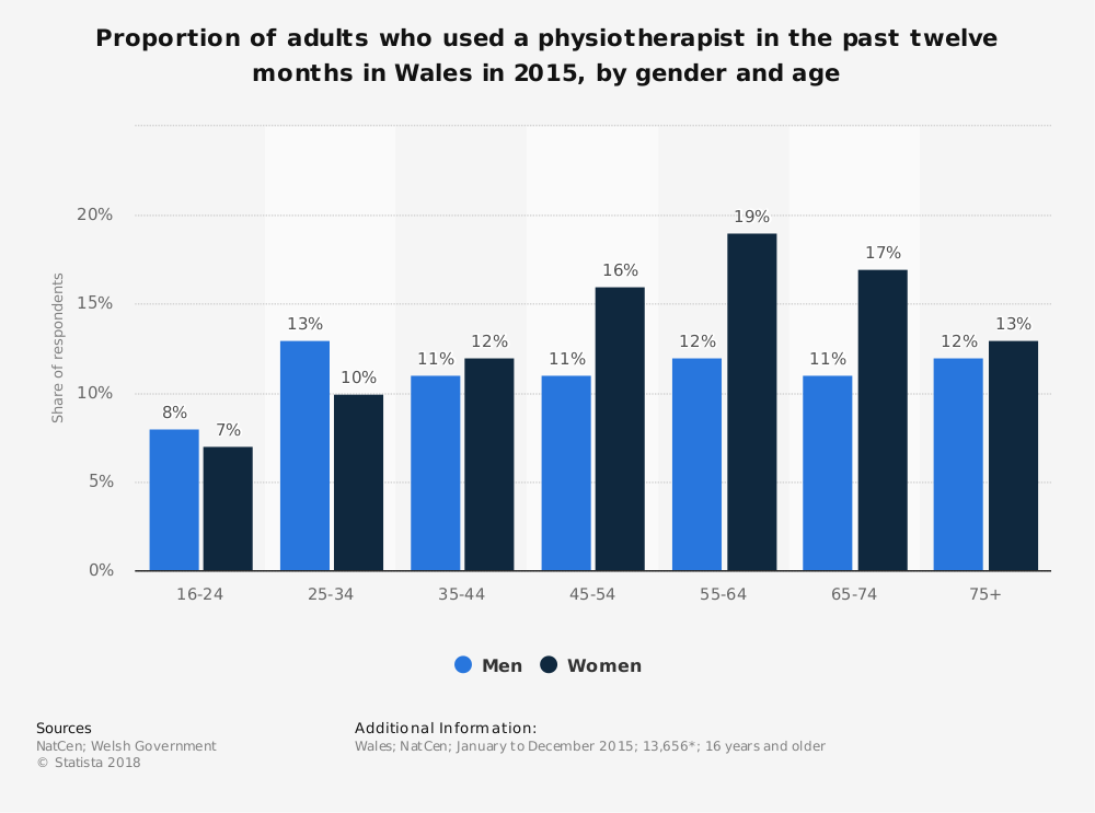 Statistic: Proportion of adults who used a physiotherapist in the past twelve months in Wales in 2015, by gender and age  | Statista