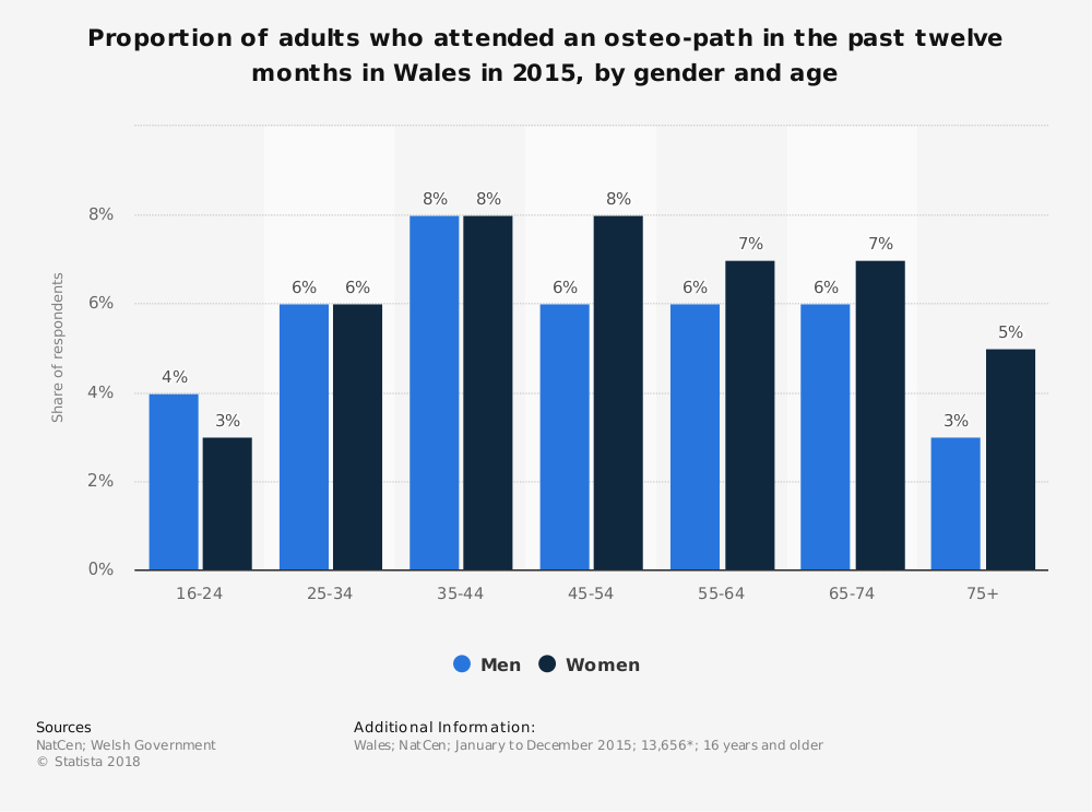 Statistic: Proportion of adults who attended an osteo-path in the past twelve months in Wales in 2015, by gender and age  | Statista