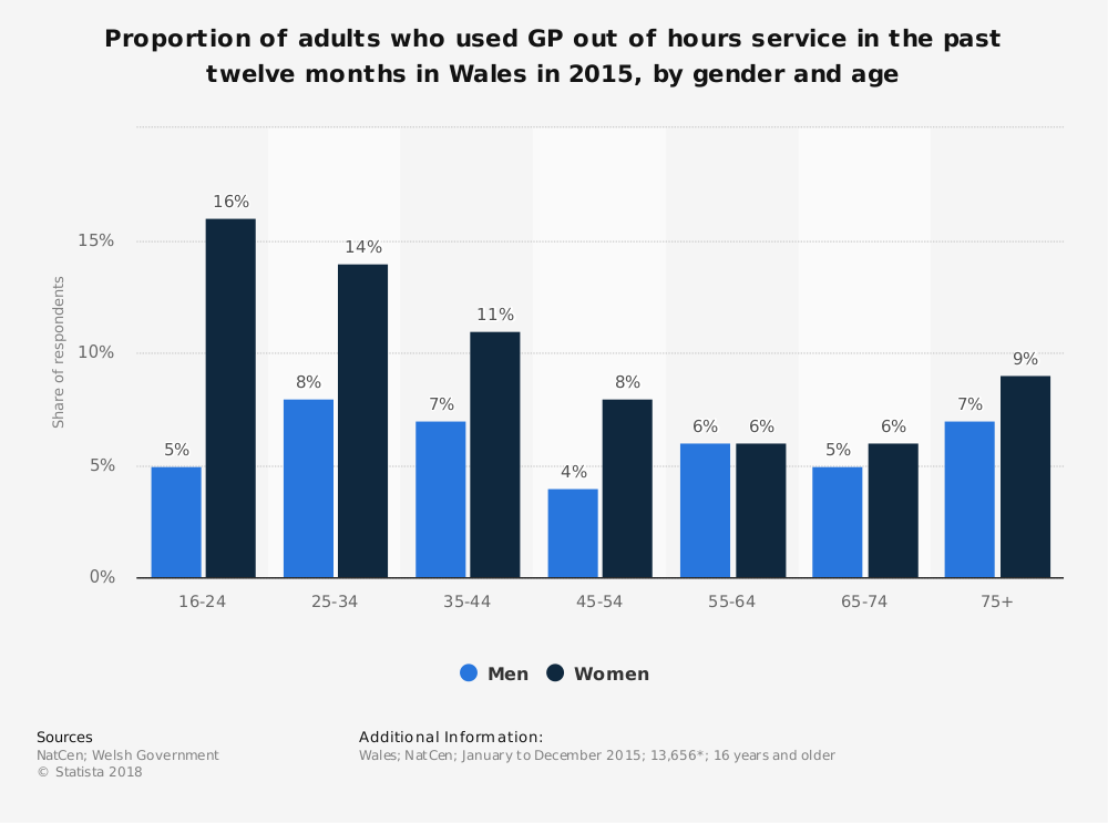 Statistic: Proportion of adults who used GP out of hours service in the past twelve months in Wales in 2015, by gender and age  | Statista